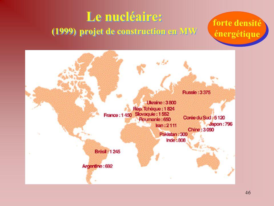 46 Le nucléaire: (1999) projet de construction en MW forte densité énergétique forte densité énergétique