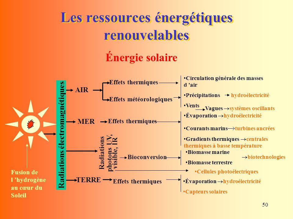 50 Les ressources énergétiques renouvelables Énergie solaire Évaporation  hydroélectricité Courants marins  turbines ancrées Gradients thermiques 