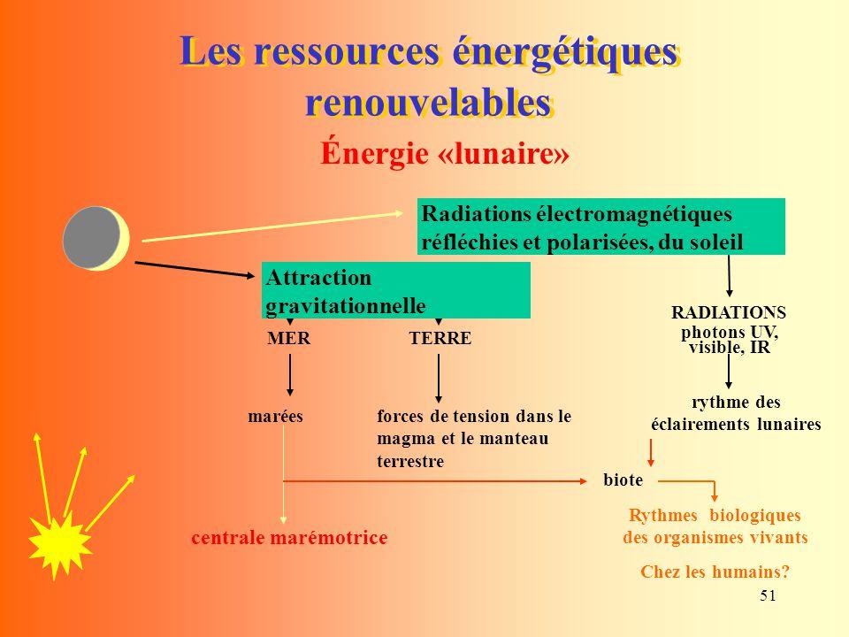 51 Les ressources énergétiques renouvelables Énergie «lunaire» MER marées TERRE forces de tension dans le magma et le manteau terrestre Attraction gra