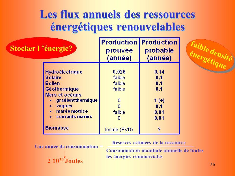 56 Les flux annuels des ressources énergétiques renouvelables Une année de consommation = Réserves estimées de la ressource Consommation mondiale annu