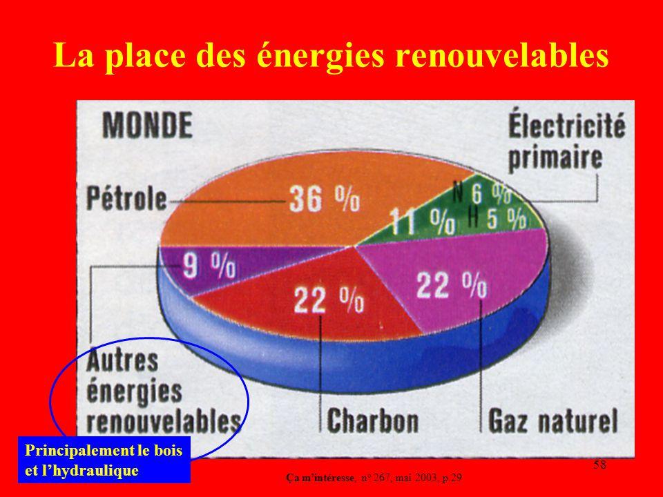 58 La place des énergies renouvelables Ça m'intéresse, n o 267, mai 2003, p.29 Principalement le bois et l'hydraulique