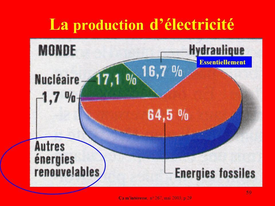 59 La production d'électricité Ça m'intéresse, n o 267, mai 2003, p.29 Essentiellement