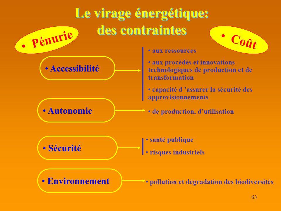 63 Le virage énergétique: des contraintes Accessibilité Autonomie Sécurité Environnement aux ressources aux procédés et innovations technologiques de