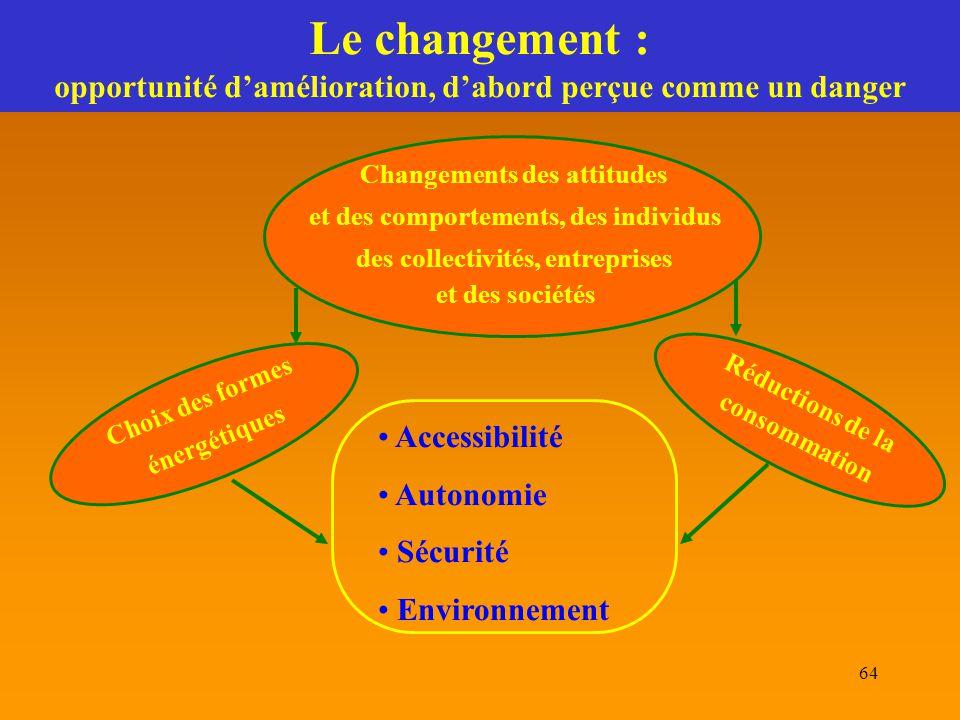 64 Le changement : opportunité d'amélioration, d'abord perçue comme un danger Accessibilité Autonomie Sécurité Environnement Réductions de la consomma