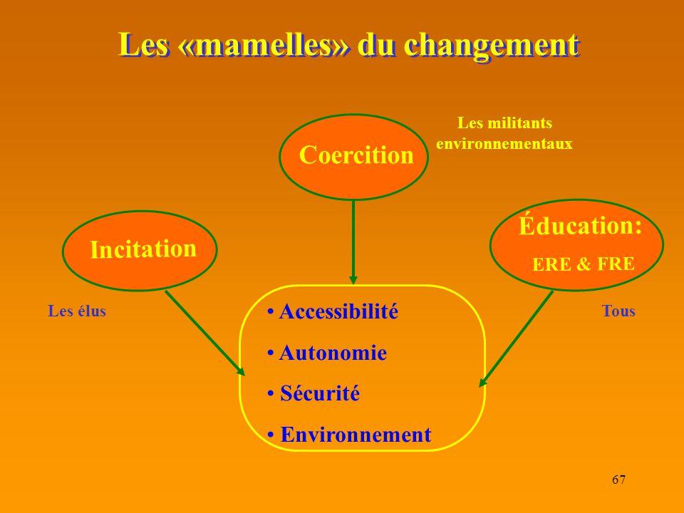 67 Les «mamelles» du changement Accessibilité Autonomie Sécurité Environnement Incitation Éducation: ERE & FRE Coercition Les élus Les militants envir