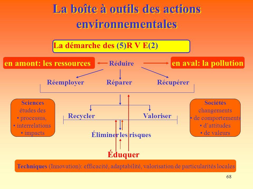 68 La boîte à outils des actions environnementales La démarche des (5)R V E(2) Réduire RéparerRéemployer Récupérer RecyclerValoriser Éliminer les risq