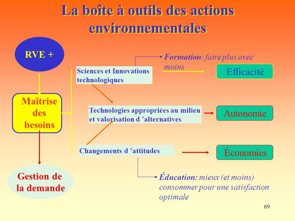 69 Maîtrise des besoins RVE + La boîte à outils des actions environnementales Gestion de la demande EfficacitéÉconomies Technologies appropriées au mi