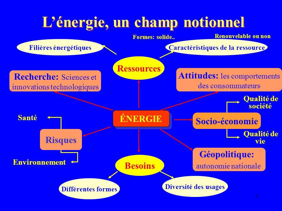 7 Qualité de société Qualité de vie L'énergie, un champ notionnel Besoins Ressources ÉNERGIE Diversité des usages Différentes formes Environnement San