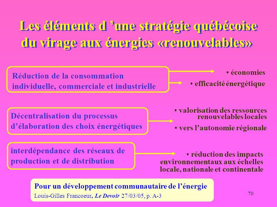 70 Les éléments d 'une stratégie québécoise du virage aux énergies «renouvelables» Réduction de la consommation individuelle, commerciale et industrie