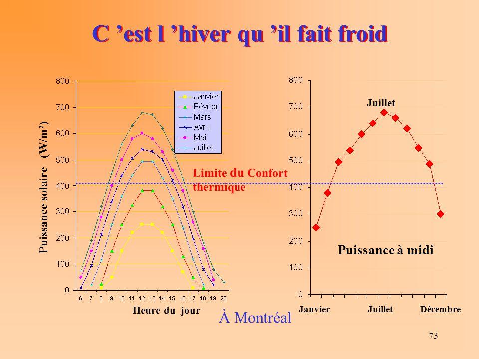 73 C 'est l 'hiver qu 'il fait froid Puissance solaire (W/m²) Heure du jour À Montréal Janvier Juillet Décembre Juillet Puissance à midi Limite du Con