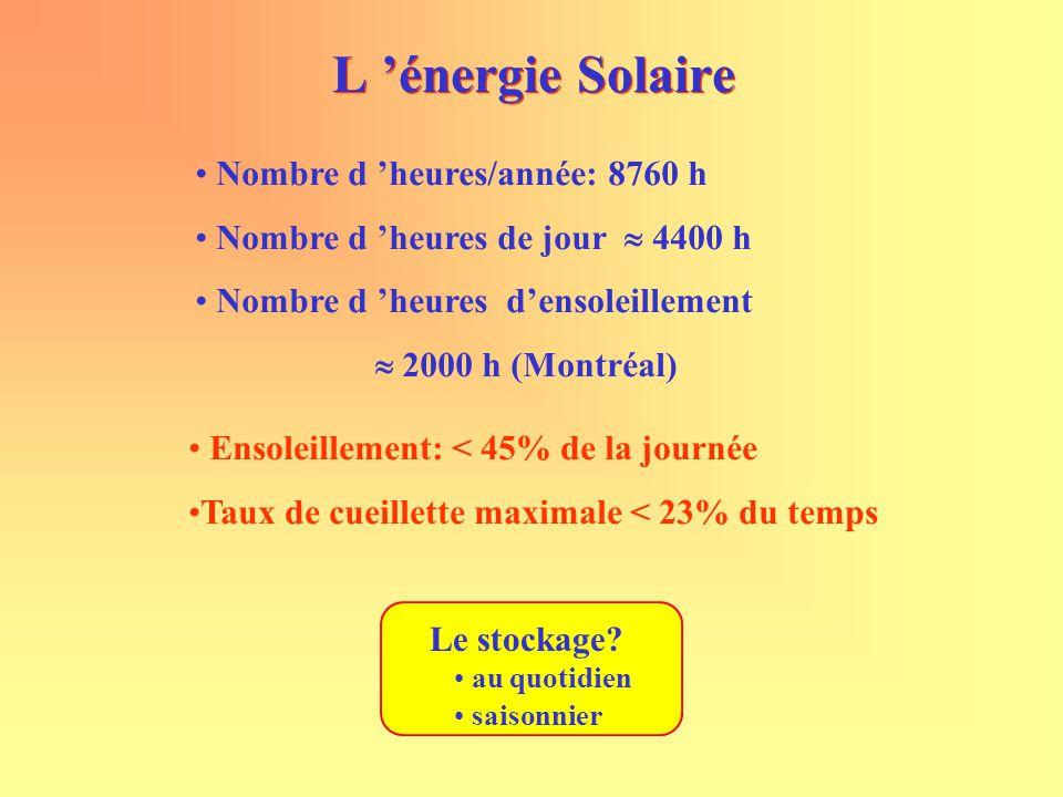 Ensoleillement: < 45% de la journée Taux de cueillette maximale < 23% du temps L 'énergie Solaire Nombre d 'heures/année: 8760 h Nombre d 'heures de j