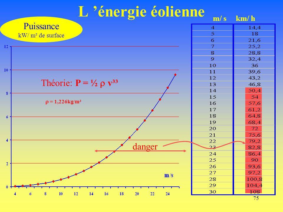 75 L 'énergie éolienne Puissance kW/ m² de surface Théorie: P = ½  v³³  = 1,226kg/m³ m/ skm/ h danger