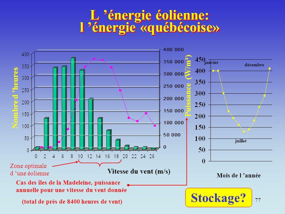 77 L 'énergie éolienne: l 'énergie «québécoise» Vitesse du vent (m/s) Nombre d 'heures Cas des îles de la Madeleine, puissance annuelle pour une vites