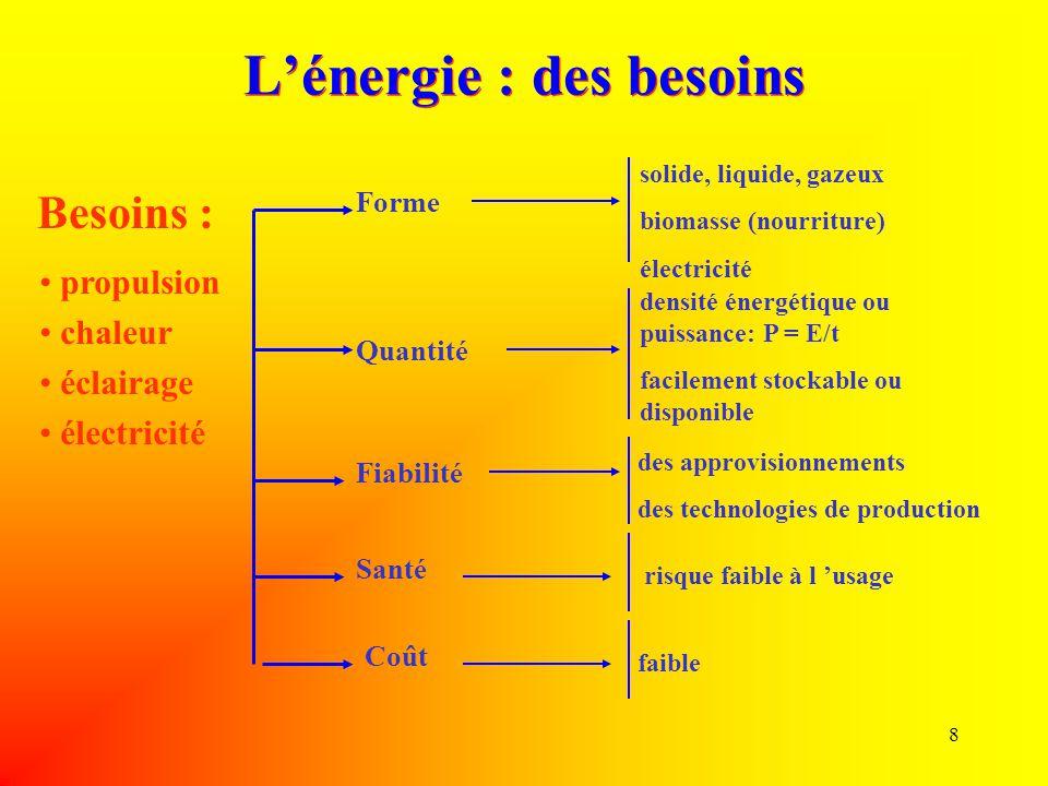 8 L'énergie : des besoins Besoins : solide, liquide, gazeux biomasse (nourriture) électricité densité énergétique ou puissance: P = E/t facilement sto