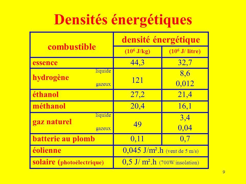 9 Densités énergétiques combustible densité énergétique (10 6 J/kg)(10 6 J/ litre) essence44,332,7 liquide hydrogène gazeux 121 8,6 0,012 éthanol27,22