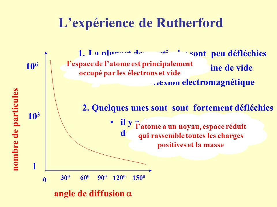 L'expérience de Rutherford angle de diffusion  nombre de particules 10 6 10 3 1 150 0 0 30 0 60 0 90 0 120 0 1.La plupart des particules sont peu déf