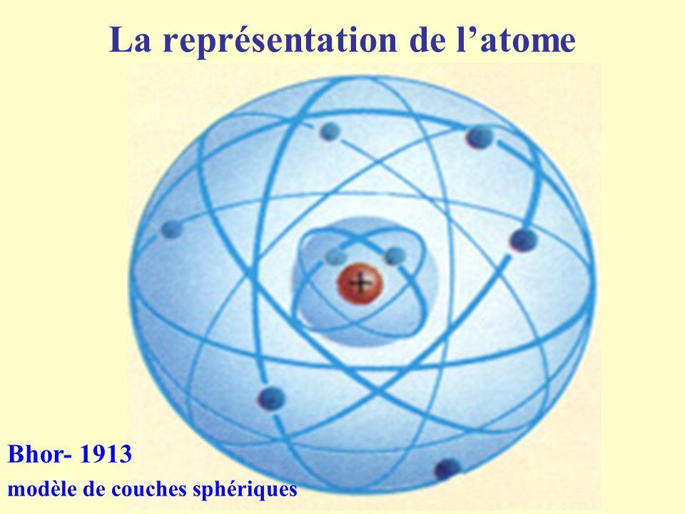 La représentation de l'atome Bhor- 1913 modèle de couches sphériques