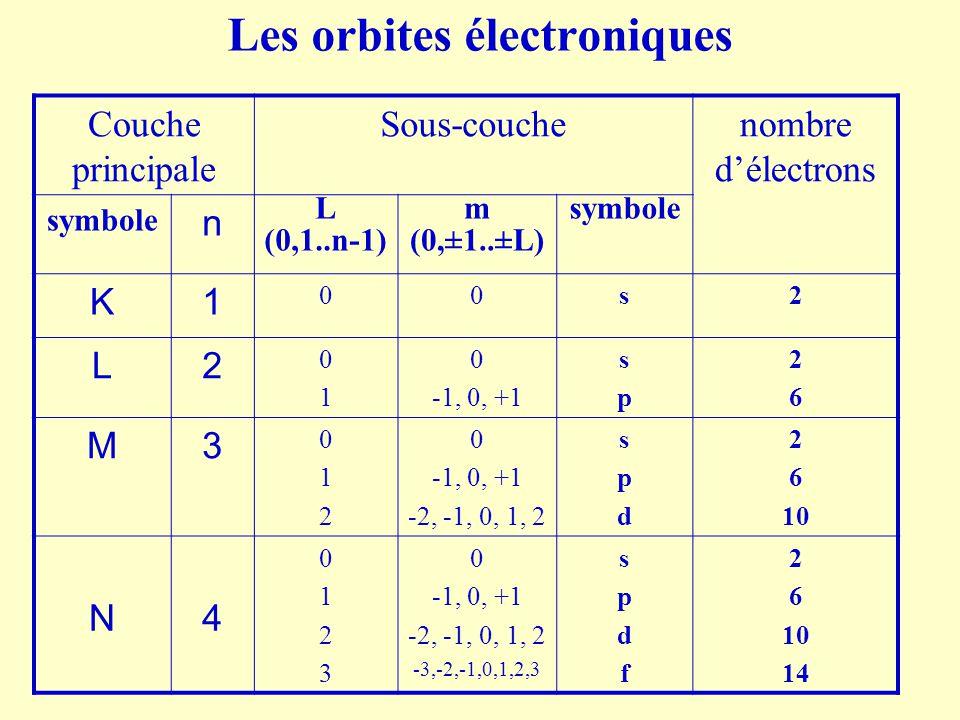 Les orbites électroniques Couche principale Sous-couchenombre d'électrons symbole n L (0,1..n-1) m (0,±1..±L) symbole K1 00s2 L2 0101 0 -1, 0, +1 spsp