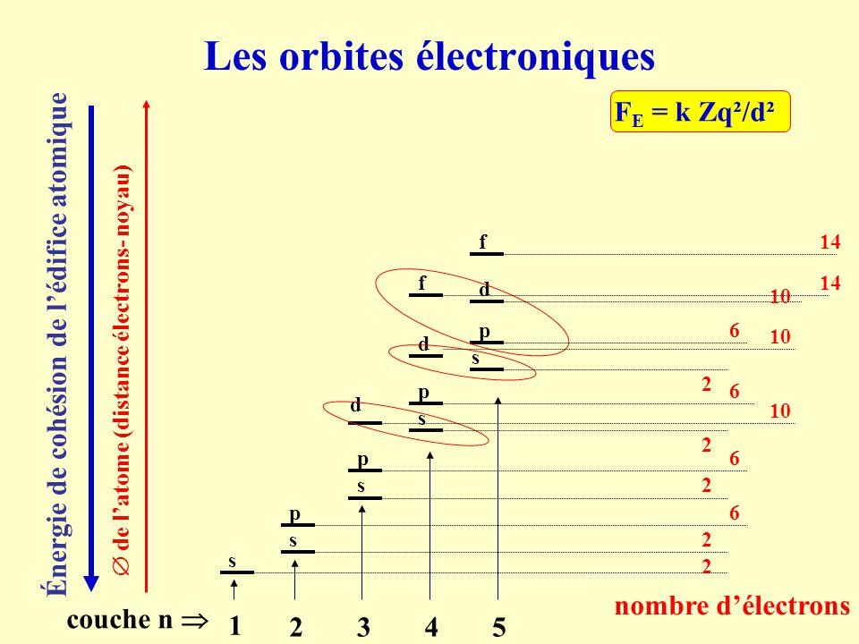 Les orbites électroniques  de l'atome (distance électrons- noyau) couche n  1 2345 Énergie de cohésion de l'édifice atomique F E = k Zq²/d² s s s s