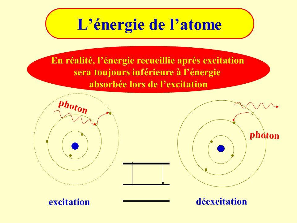 L'énergie de l'atome photon excitation déexcitation En réalité, l'énergie recueillie après excitation sera toujours inférieure à l'énergie absorbée lo