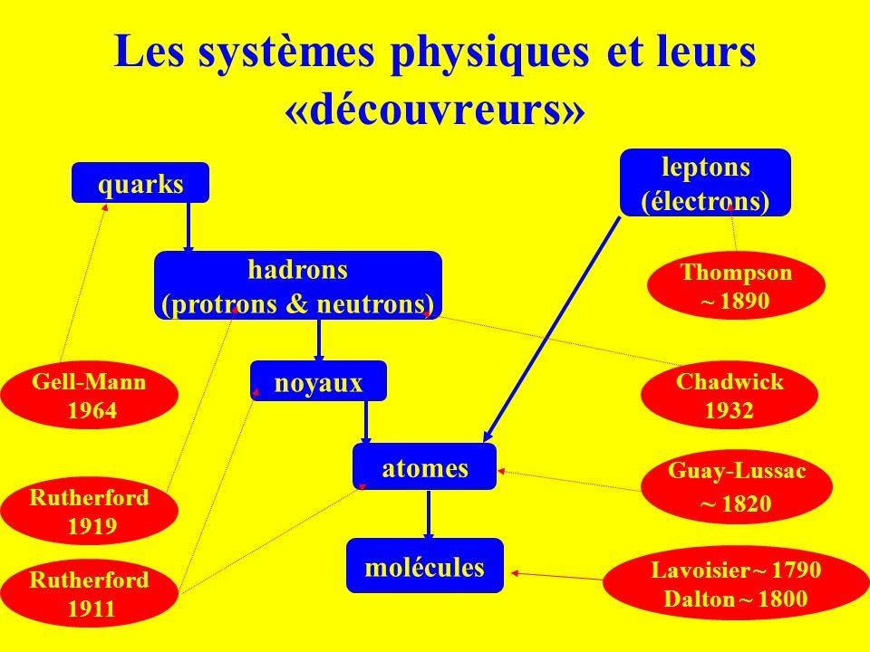Les systèmes physiques et leurs «découvreurs» quarks leptons (électrons) hadrons (protrons & neutrons) noyaux atomes molécules Rutherford 1919 Gell-Ma