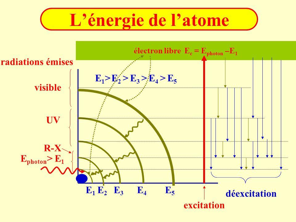L'énergie de l'atome E1E1 E2E2 E5E5 E4E4 E3E3 électron libre E c = E photon –E 1 excitation déexcitation E1>E1>E 2 >E5E5 E 4 >E 3 > E photon > E 1 vis