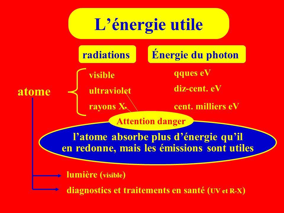 L'énergie utile atome radiationsÉnergie du photon visible qques eV ultraviolet diz-cent. eV rayons Xcent. milliers eV l'atome absorbe plus d'énergie q