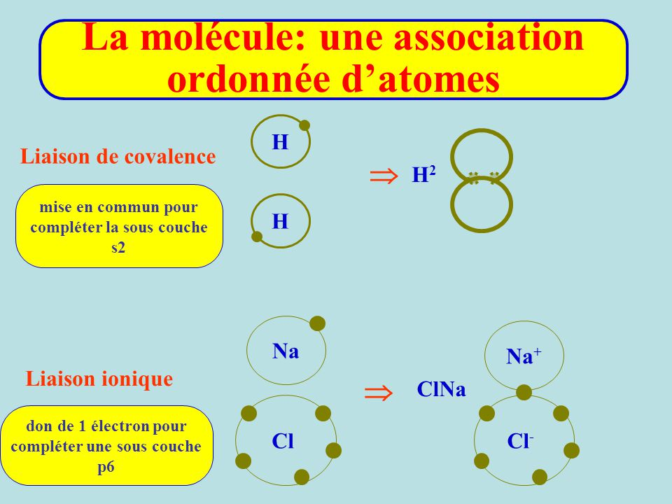 Liaison de covalence Liaison ionique Na Cl Na + Cl -  H H  H2H2 ClNa mise en commun pour compléter la sous couche s2 don de 1 électron pour compléte