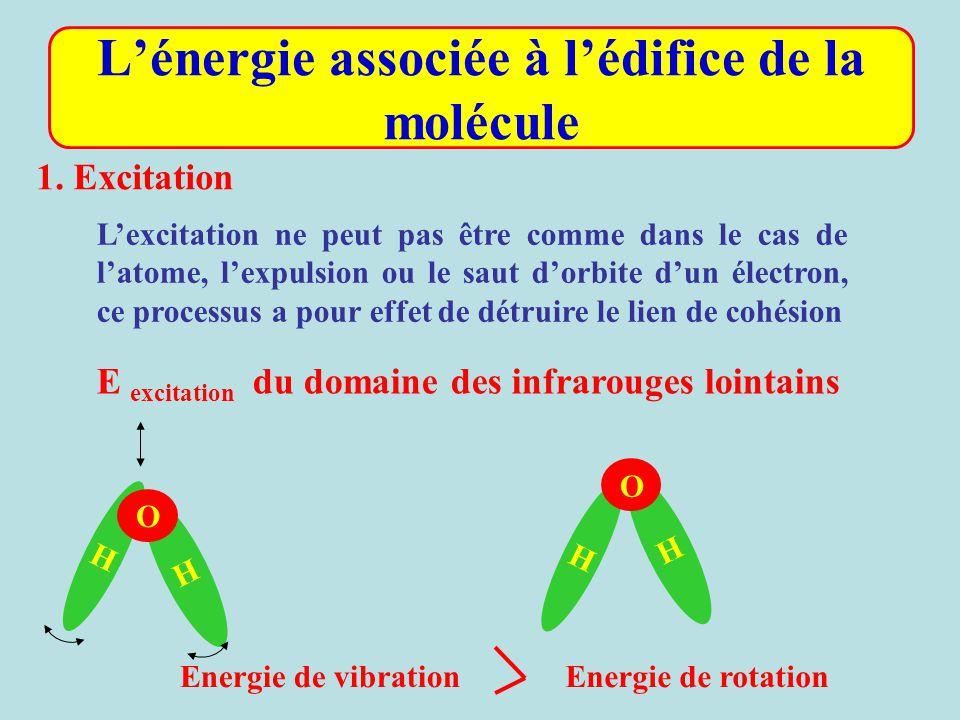 L'énergie associée à l'édifice de la molécule L'excitation ne peut pas être comme dans le cas de l'atome, l'expulsion ou le saut d'orbite d'un électro