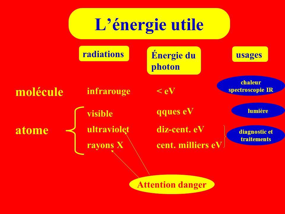 L'énergie utile atome radiations Énergie du photon visible qques eV ultraviolet diz-cent. eV rayons Xcent. milliers eV molécule infrarouge< eV chaleur