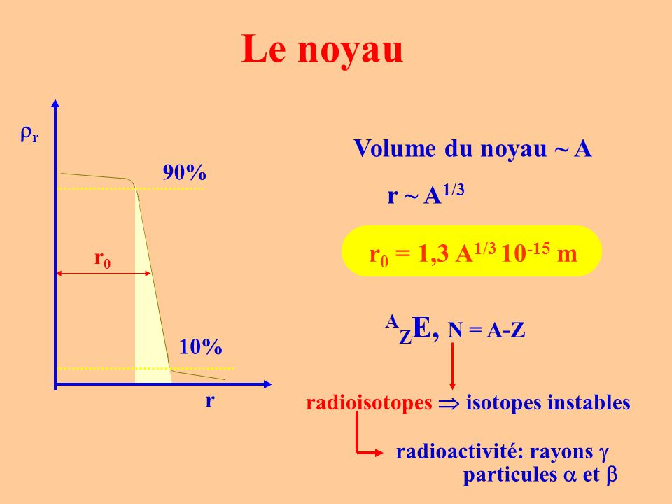 Le noyau 90% 10% r0r0 r 0 = 1,3 A 1/3 10 -15 m Volume du noyau ~ A r ~ A 1/3 rr r A Z E, N = A-Z radioisotopes  isotopes instables radioactivité: rayons  particules  et 
