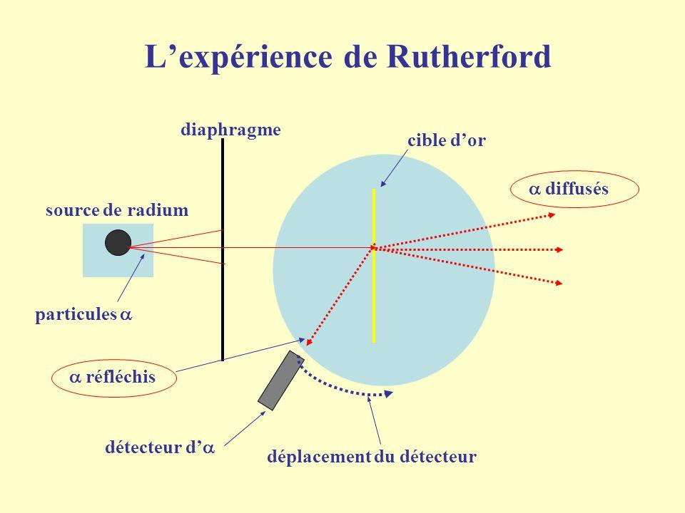 L'expérience de Rutherford angle de diffusion  nombre de particules 10 6 10 3 1 150 0 0 30 0 60 0 90 0 120 0 1.La plupart des particules sont peu défléchies la matière est pleine de vide déflexion électromagnétique 2.