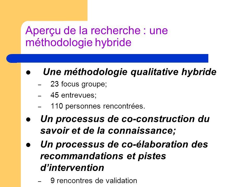 Aperçu de la recherche : une méthodologie hybride Une méthodologie qualitative hybride – 23 focus groupe; – 45 entrevues; – 110 personnes rencontrées.