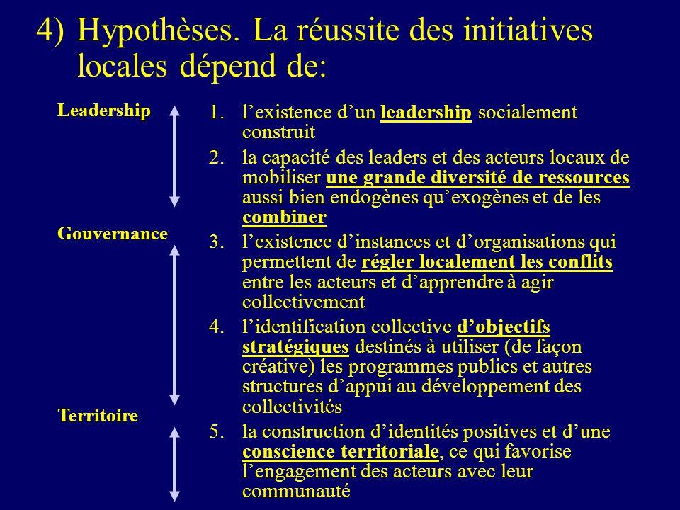 4) Hypothèses.