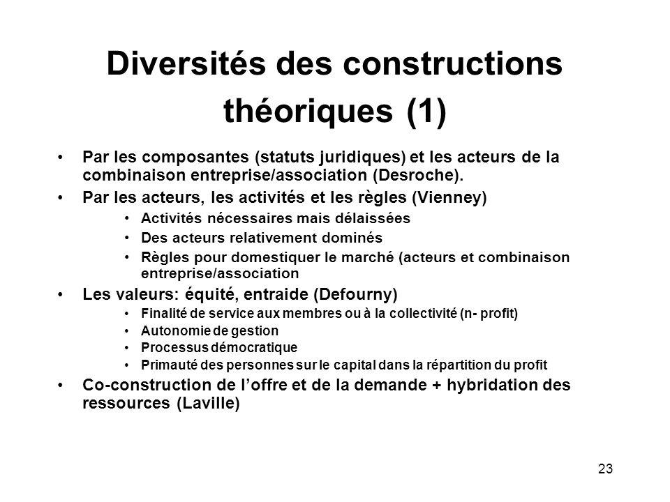 23 Diversités des constructions théoriques (1) Par les composantes (statuts juridiques) et les acteurs de la combinaison entreprise/association (Desroche).