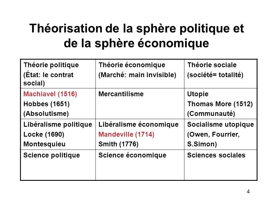 4 Théorisation de la sphère politique et de la sphère économique Théorie politique (État: le contrat social) Théorie économique (Marché: main invisible) Théorie sociale (société= totalité) Machiavel (1516) Hobbes (1651) (Absolutisme) MercantilismeUtopie Thomas More (1512) (Communauté) Libéralisme politique Locke (1690) Montesquieu Libéralisme économique Mandeville (1714) Smith (1776) Socialisme utopique (Owen, Fourrier, S.Simon) Science politiqueScience économiqueSciences sociales