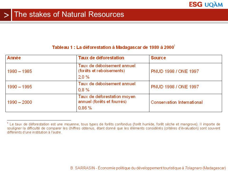 B. SARRASIN - Économie politique du développement touristique à Tolagnaro (Madagascar) The stakes of Natural Resources