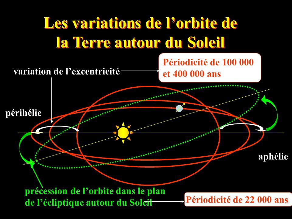 Les variations de l'orbite de la Terre autour du Soleil variation de l'excentricité précession de l'orbite dans le plan de l'écliptique autour du Sole