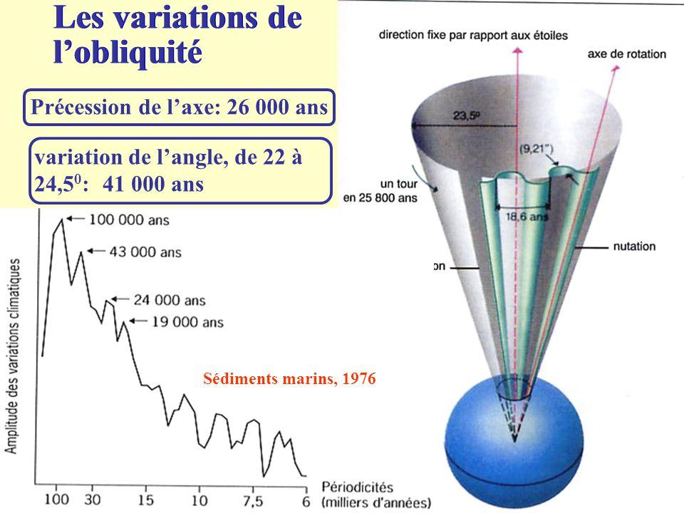 Les variations de l'obliquité Précession de l'axe: 26 000 ans variation de l'angle, de 22 à 24,5 0 :41 000 ans Sédiments marins, 1976