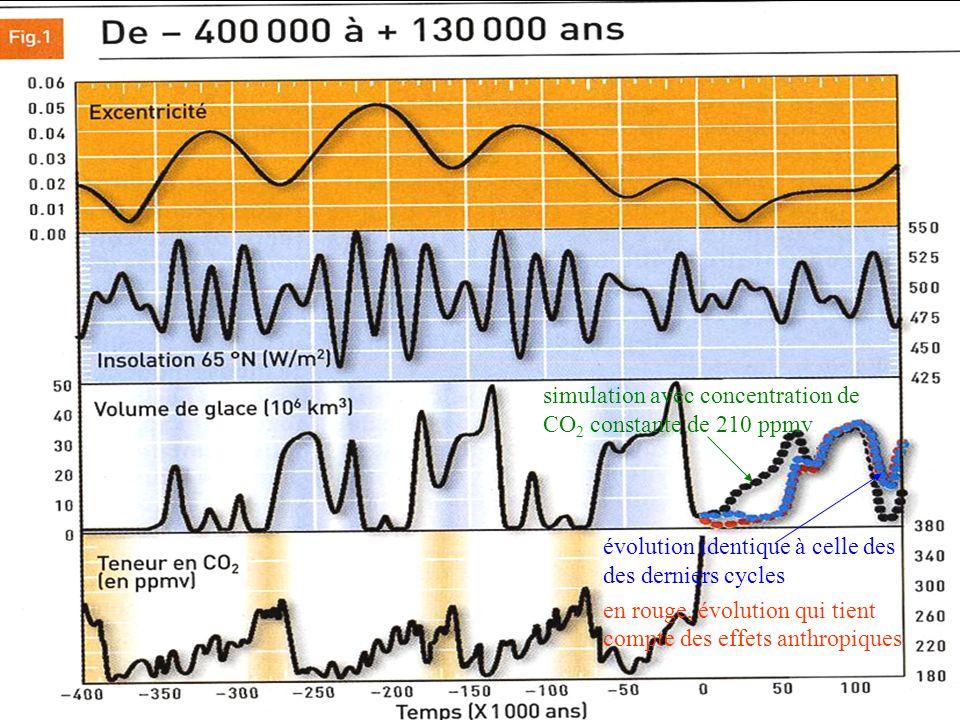 simulation avec concentration de CO 2 constante de 210 ppmv évolution identique à celle des des derniers cycles en rouge, évolution qui tient compte d
