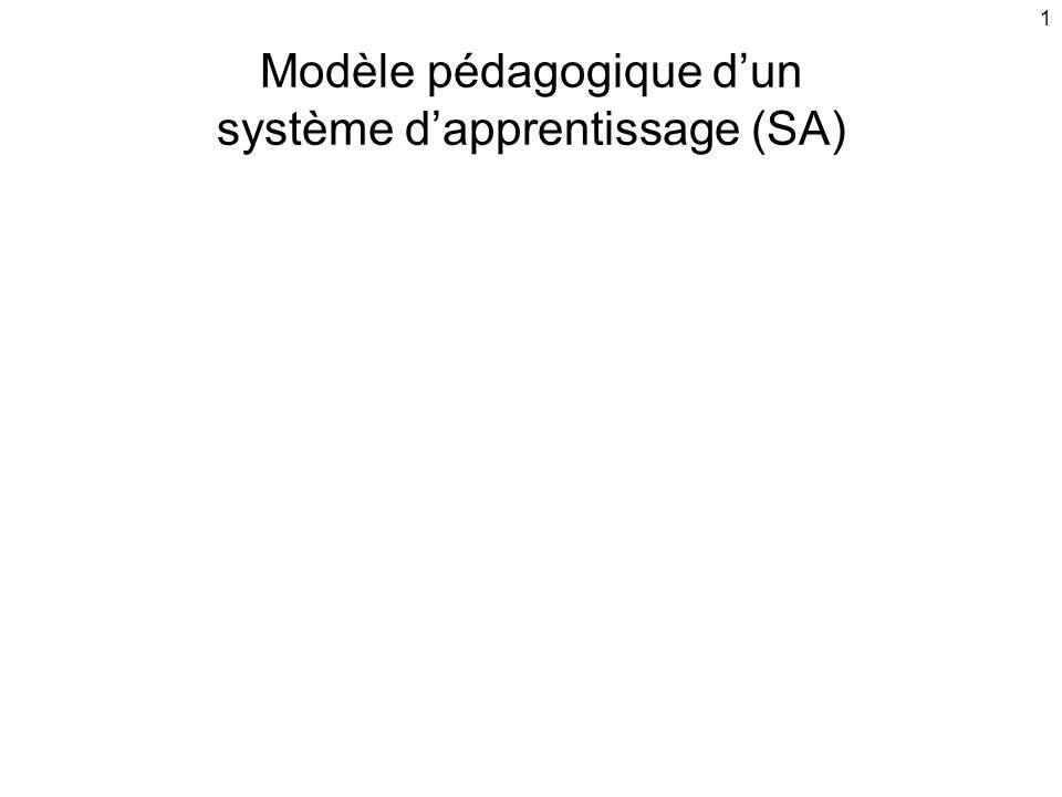 1 Modèle pédagogique d'un système d'apprentissage (SA)