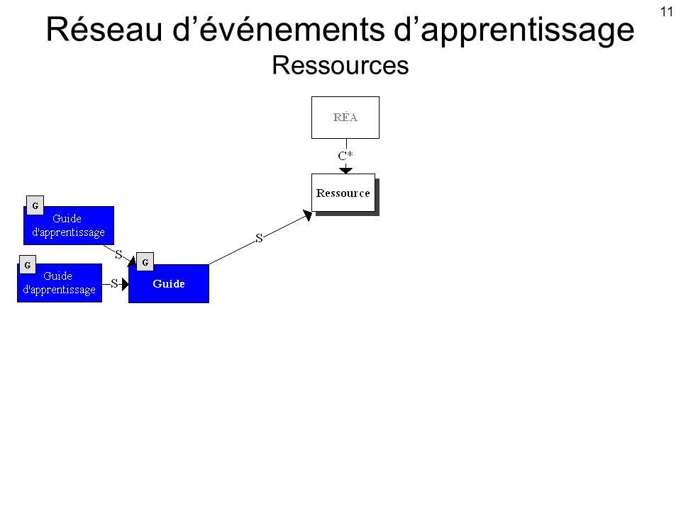11 Réseau d'événements d'apprentissage Ressources
