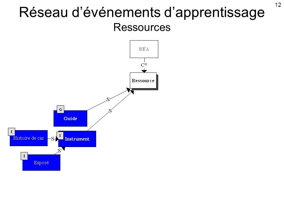 12 Réseau d'événements d'apprentissage Ressources