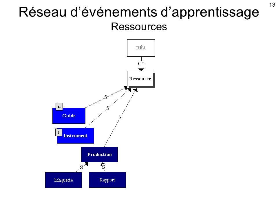 13 Réseau d'événements d'apprentissage Ressources