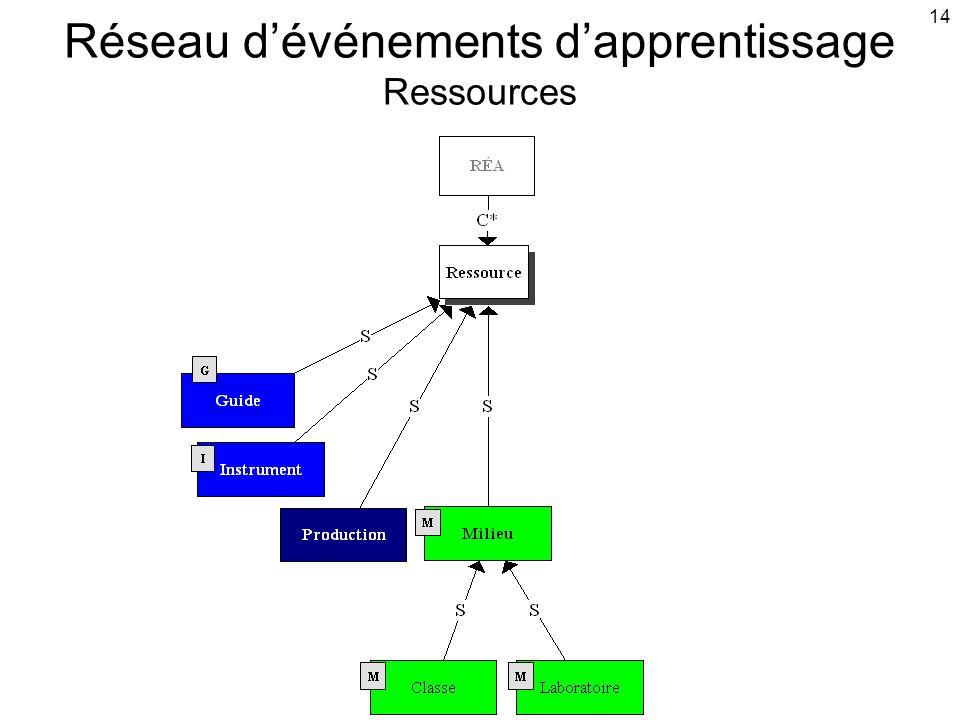 14 Réseau d'événements d'apprentissage Ressources