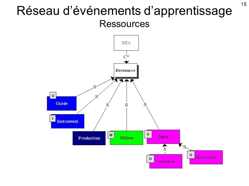 15 Réseau d'événements d'apprentissage Ressources