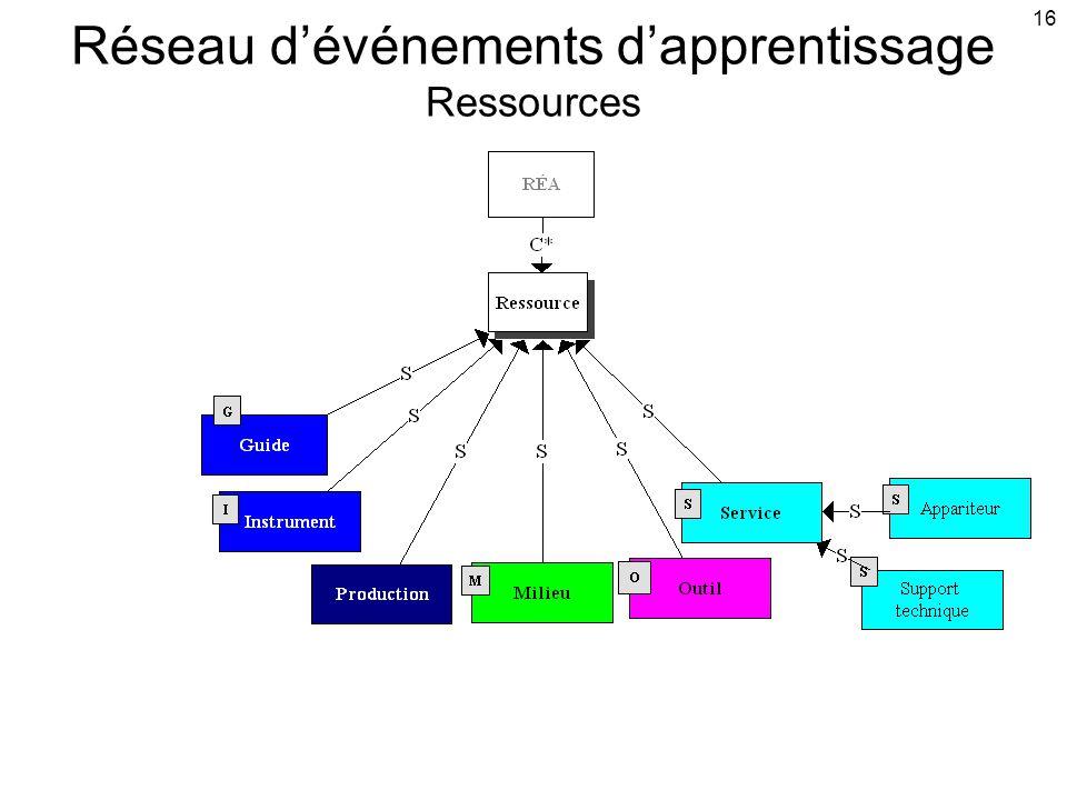 16 Réseau d'événements d'apprentissage Ressources