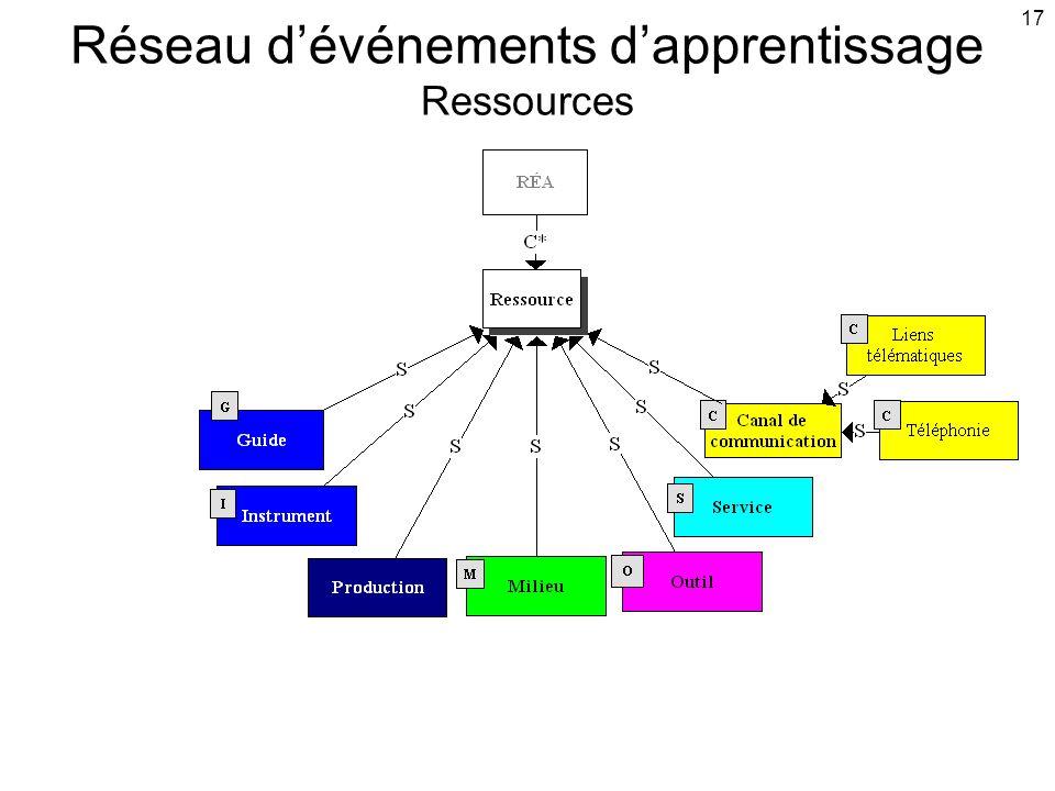 17 Réseau d'événements d'apprentissage Ressources