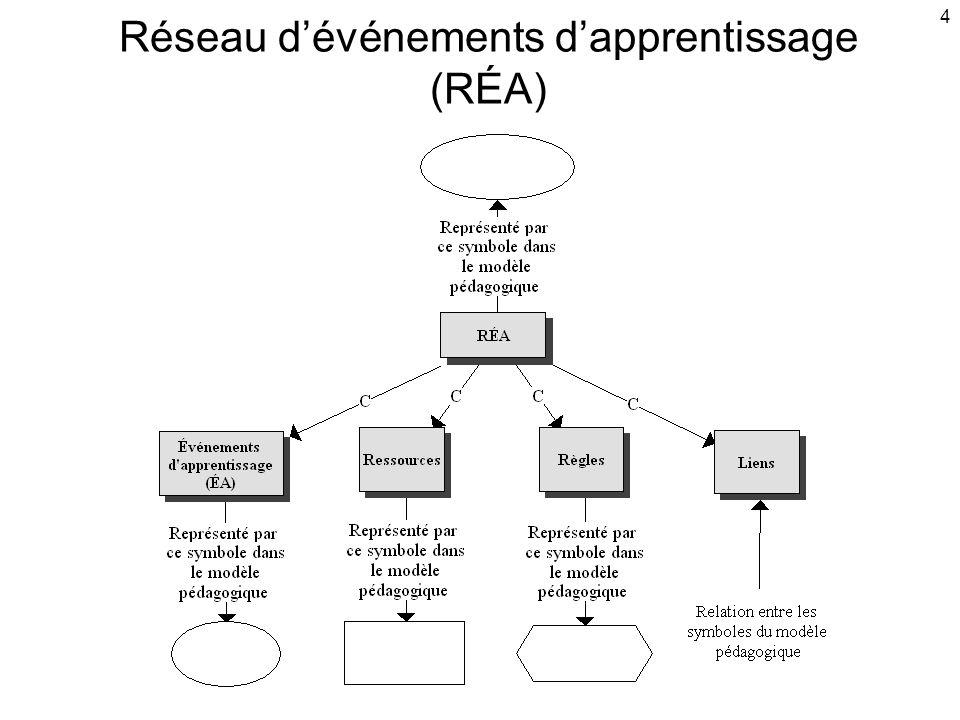 4 Réseau d'événements d'apprentissage (RÉA)