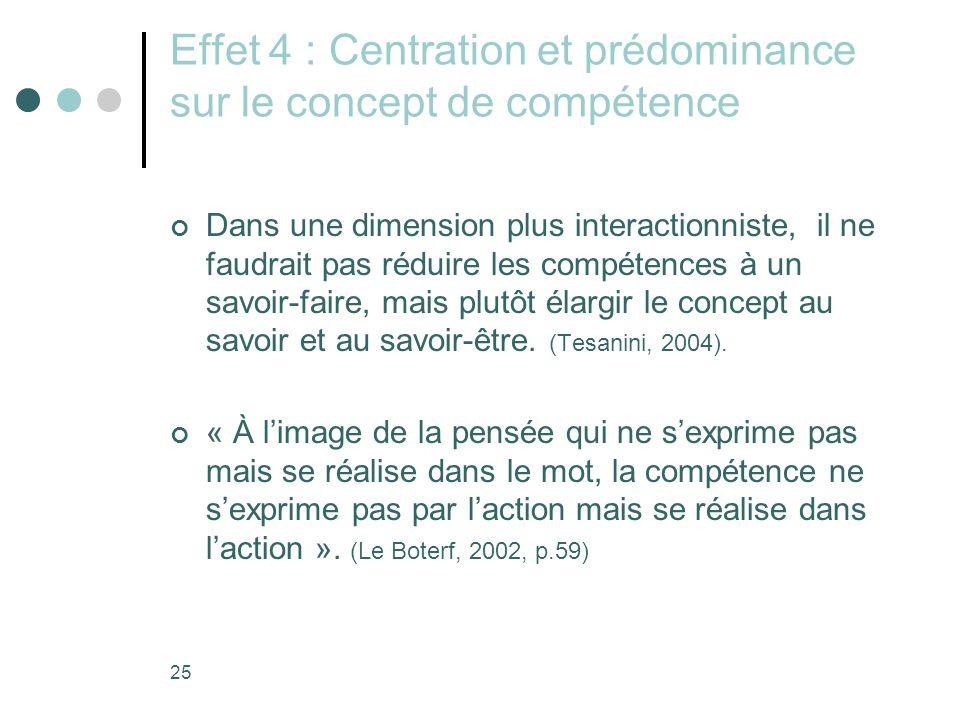 25 Effet 4 : Centration et prédominance sur le concept de compétence Dans une dimension plus interactionniste, il ne faudrait pas réduire les compétences à un savoir-faire, mais plutôt élargir le concept au savoir et au savoir-être.